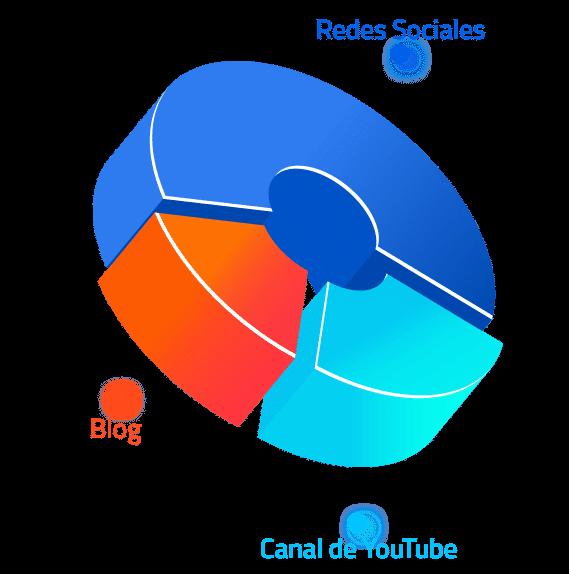 pie video marketing
