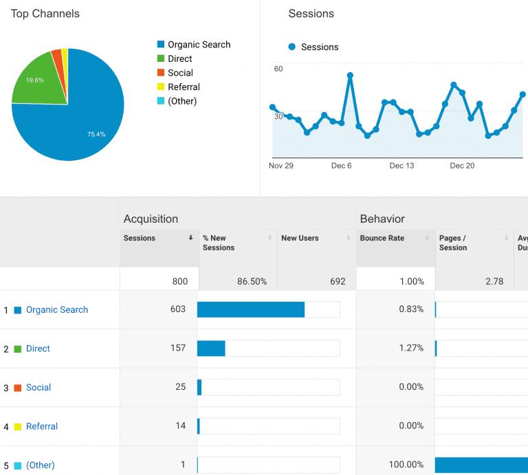 Sección de Adquisición de Google Analytics