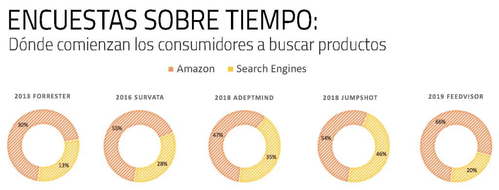 Ahora los consumidores buscan primero en Amazon sus productos.