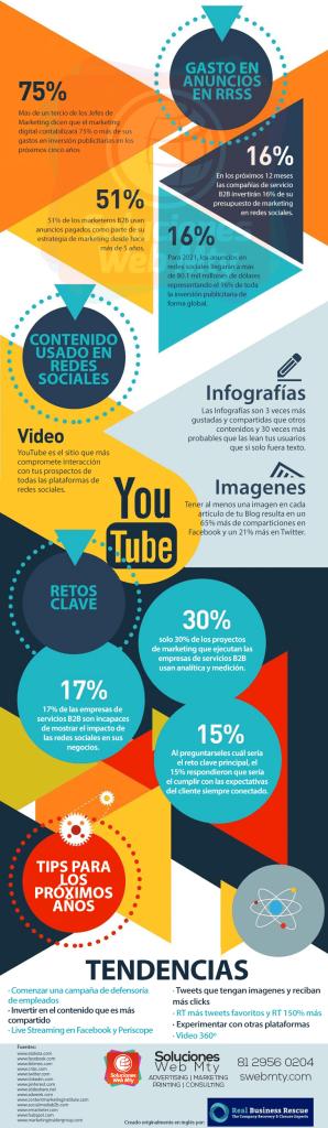 El potencial de las redes sociales en empresas B2B