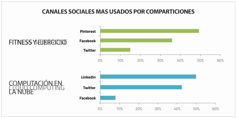 Canales sociales más usados por compartición de artículos