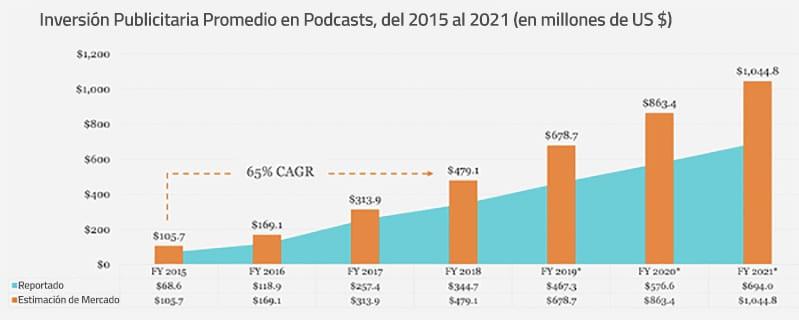 Inversion publicitaria en Podcasts de 2015 al proyectado de 2021
