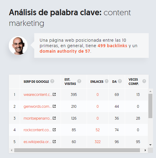 Ubersuggest Analisis palabra clave Content Marketing