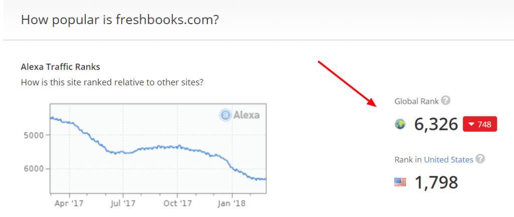 Cómo verificar la calidad de un backlink con Alexa