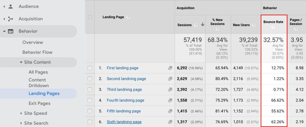 Usando Google Analytics